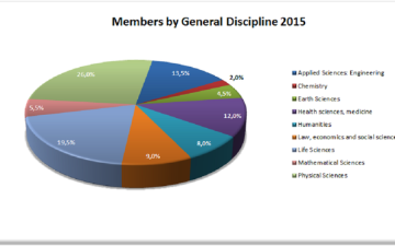New GYA members for 2015 accepted