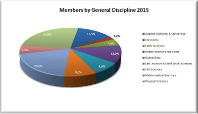 20150218_01_Grafik_New GYA members for 2015 accepted