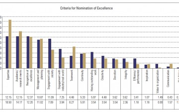"Figure 5. Criteria for Nomination of Excellence for Researchers/Scientists Inside and Outside NSTDA (N=723) from ""Perceptions of Research Excellence in Thailand and Japan"", 2013, p. 121"