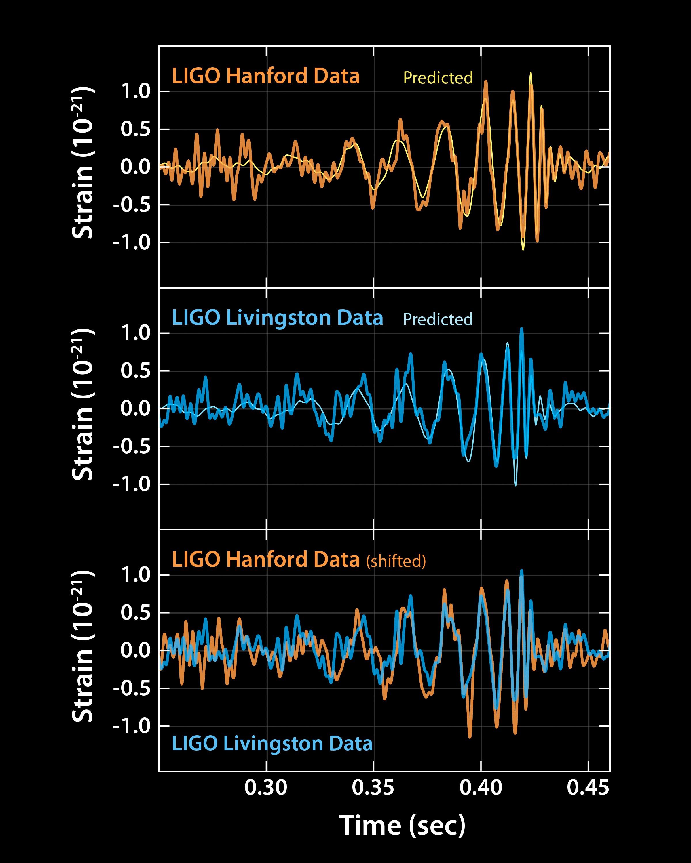 Gravitational Waves, as Einstein predicted. Image: © LIGO
