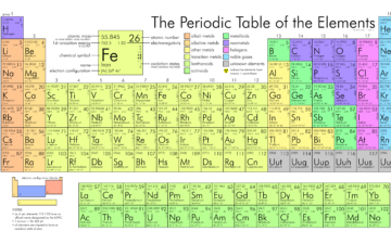 GYA alumni in his element during International Year of the Periodic Table